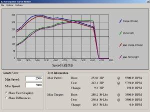 FLI DYNO Sheet ACPT Carbon Fiber Driveshaft Test on WRX Wagon