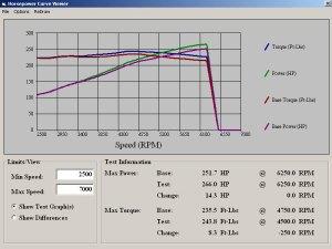 2003 G35 MT FLI AccessTuner Protuned Stage 1 Dyno Sheet