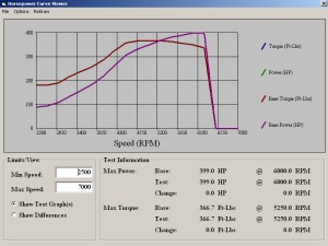 Sae is off, temp in room is 78 degrees with 30% Humidity, 17 psi tapering to 15 psi 91 Octane