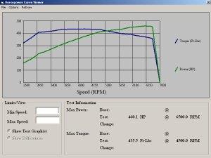2012 Nissan GTR dynoed at FLI or Fine Line Imports