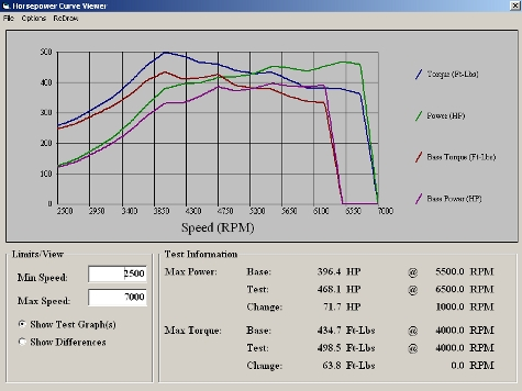 1st dyno run Tune Temp is 66, humidity is 65, 20.5 psi vs FLI Tune, Temp is 64, h is 40, 19.5 max psi BLOG
