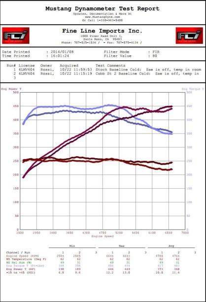 GTR Rossi Cobb map vs Stock map