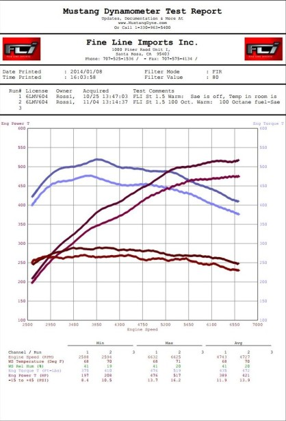 GTR Rossi FLI 91 map vs FLI 100 map